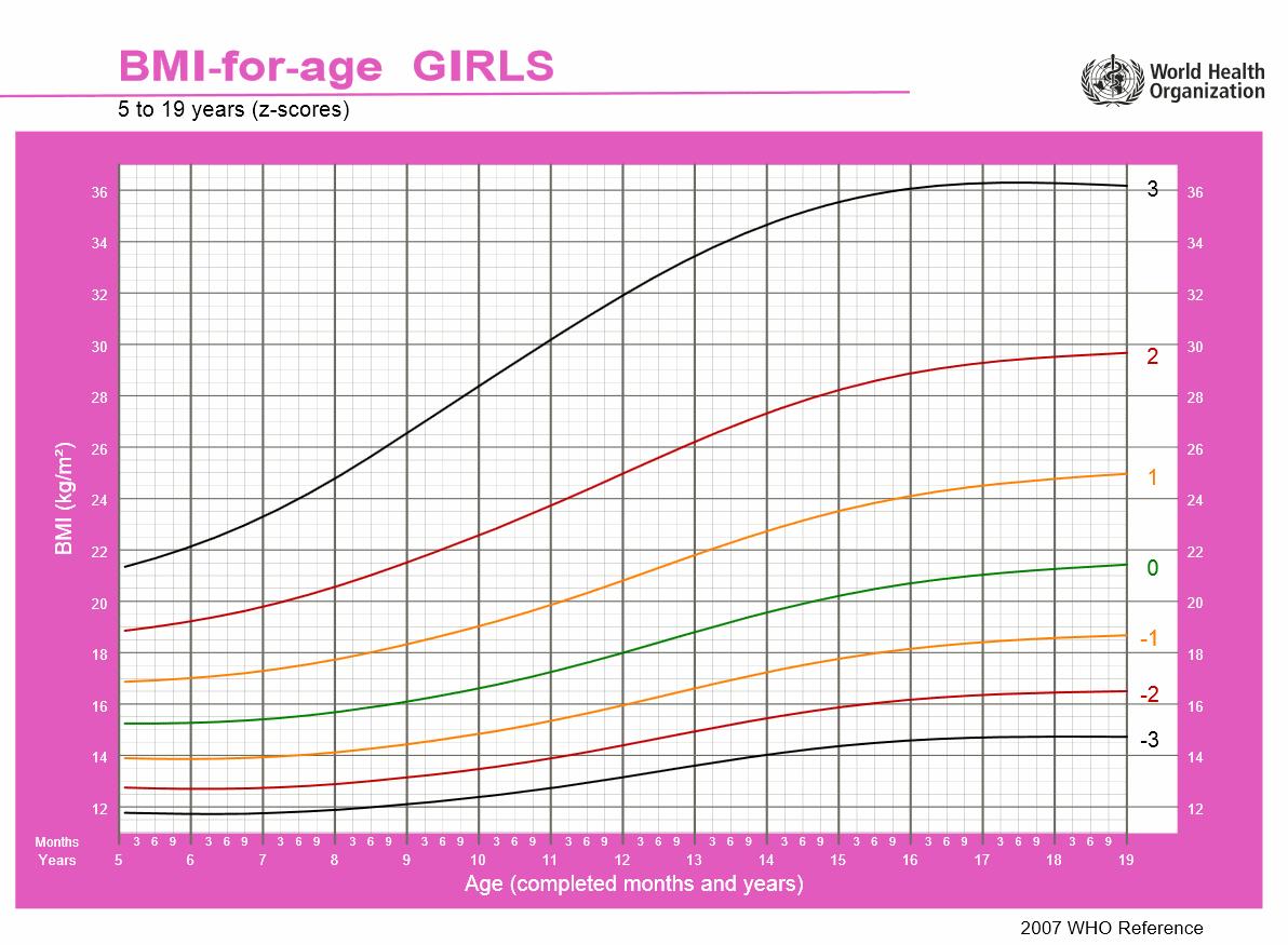 BMI-Tabelle Maedchen
