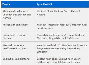 Referenzkarte Spracherkennung