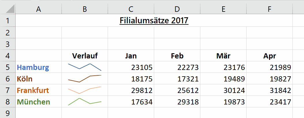 Excel - Beispiel Sparklines