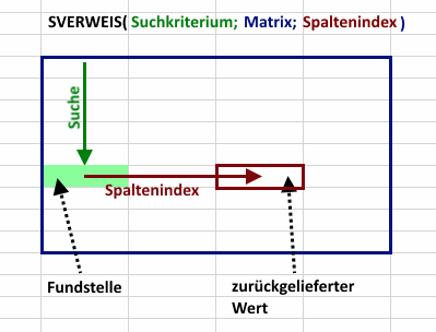 Schema SVWERWEIS