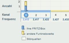 Fritzbox Funkübersicht