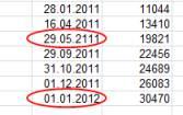 Excel 2010 ungueltige Daten eingekreist
