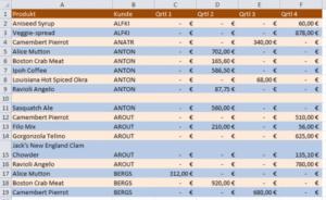 Excel-Tabelle zeilenweise eingefärbt