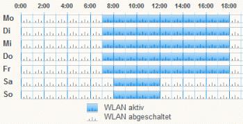 Fritzbox Zeitplan WLAN