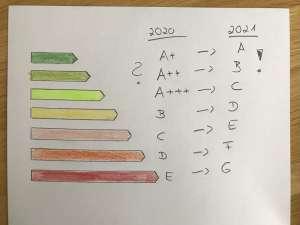 energieeffizienzklassen 2021