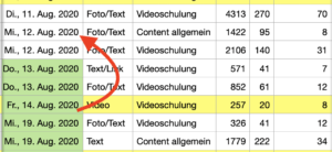 Zellformatierung kopieren in Apple Numbers