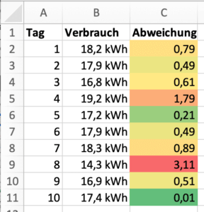Excel - Rot-Gelb-Grün-Farbskala angewandt