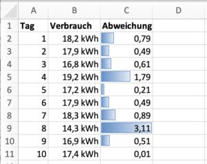 So zeigt Excel nur die absoluten Werte der Abweichung an.