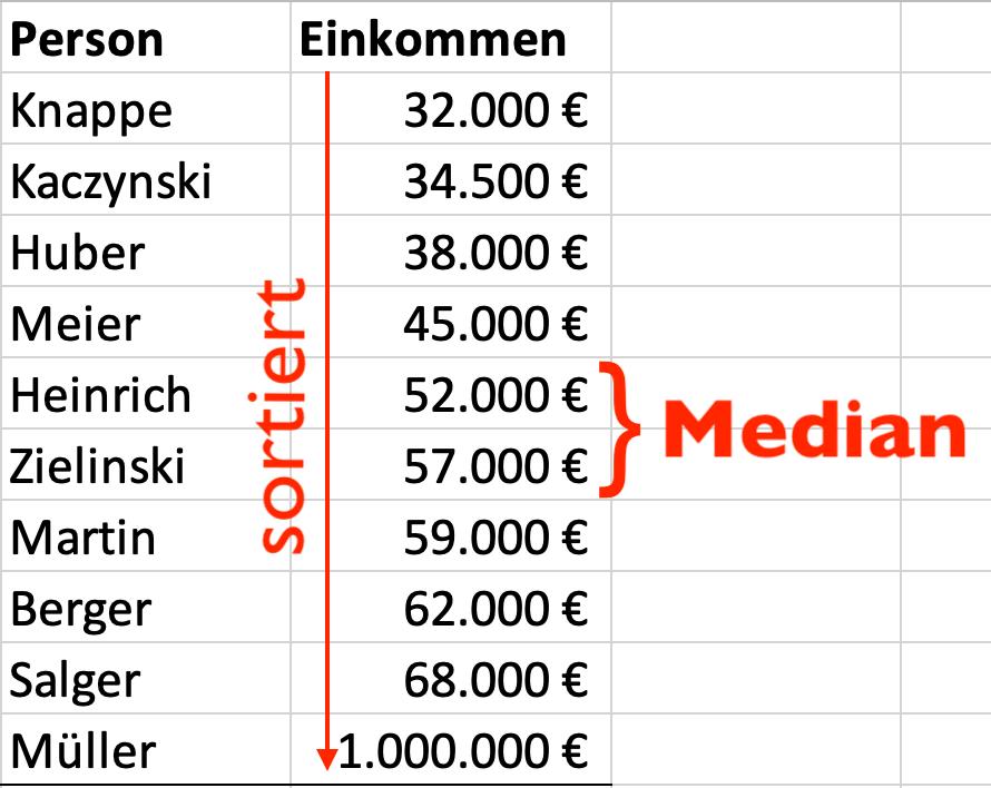 So wird der Median ermittelt